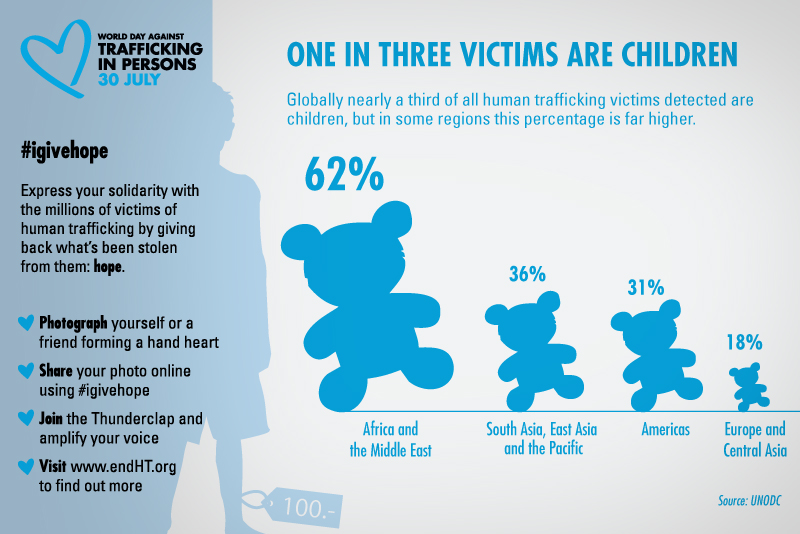 WorldTiPDay2015_infographic_CHILDREN