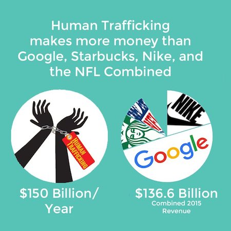 HumanTraffickingMakesMoreMoney